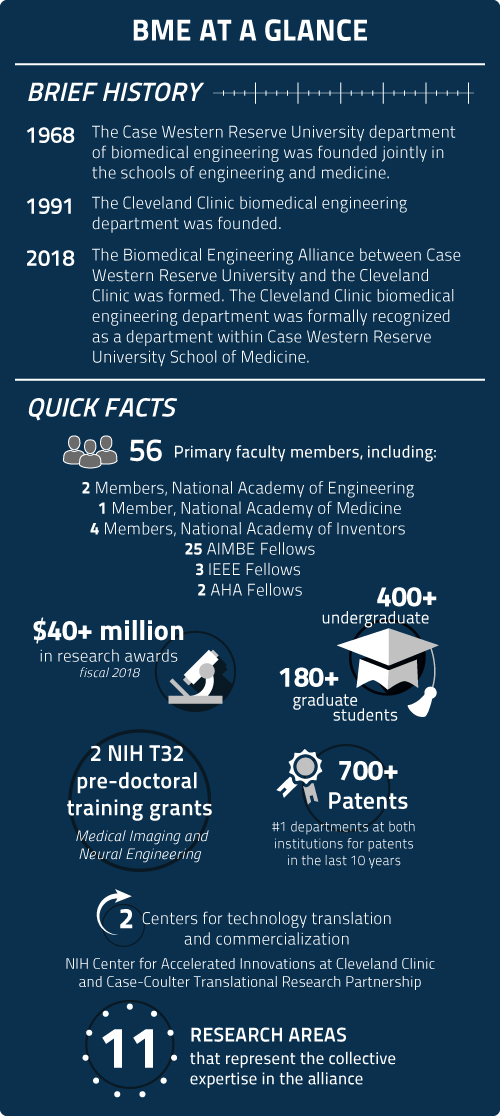 Biomedical Engineering Alliance   Department of Biomedical