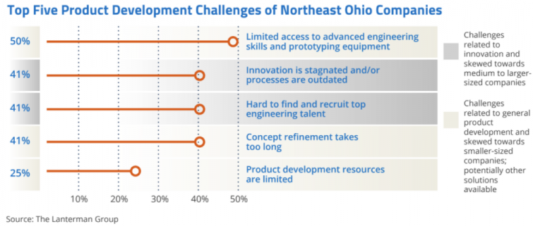 A table outlining the top five product development challenges of NEO companies
